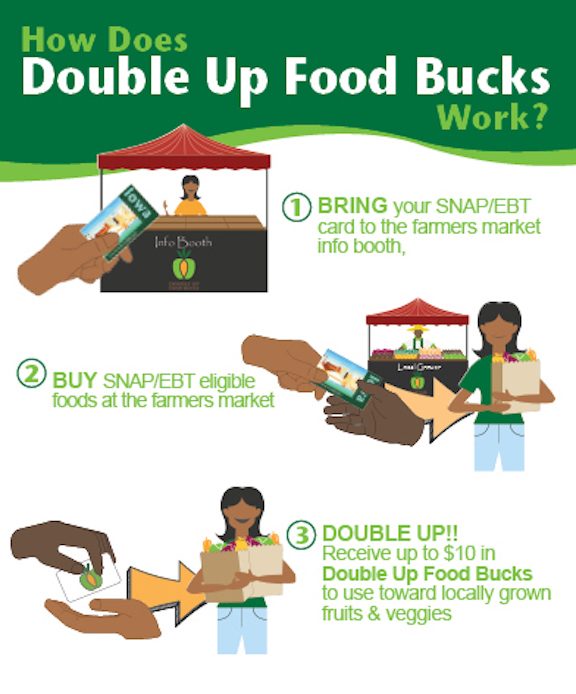 How Does Double Up Food Bucks Work?