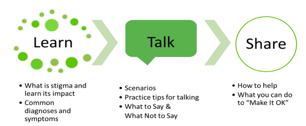 Learn Talk Share