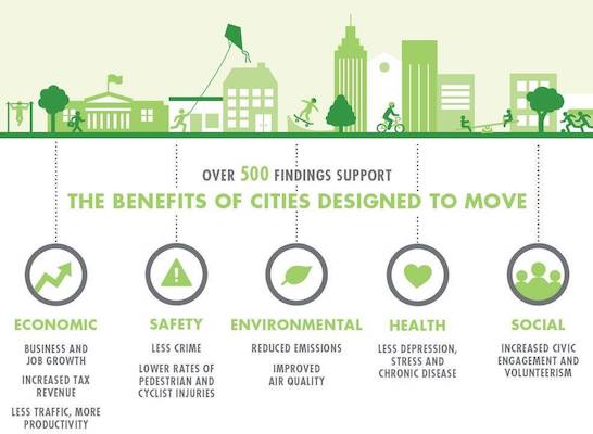 Benefits of Cities Designed to Move